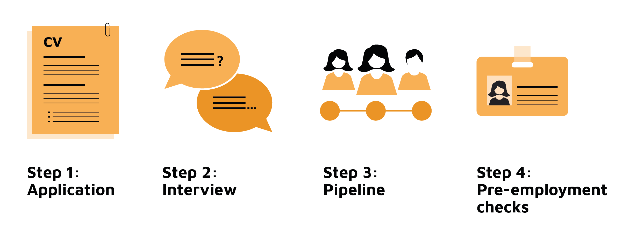 Infographic: Step 1: Application | Step 2: Interview | Step 3: Pipeline | Step 4: Pre-employment checks