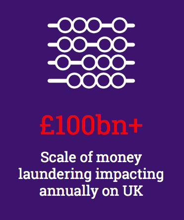 Infographic saying: £100 billion plus - Scale of money laundering impacting annually on the UK