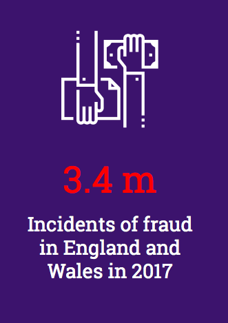 Incidents of fraud in the UK